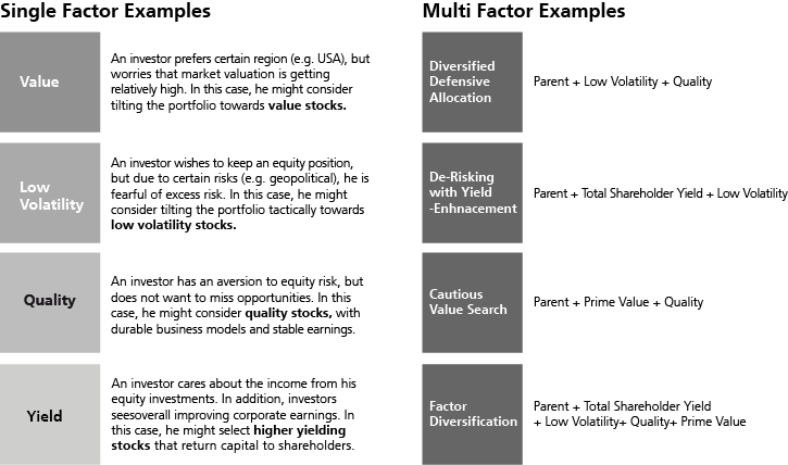 Factor-based Investment Examples
