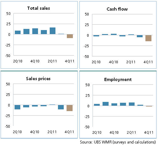 SME business climate - Total sales, Cash flow, Sales prices and Employment