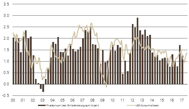 UBS Konsumindikator Schweiz