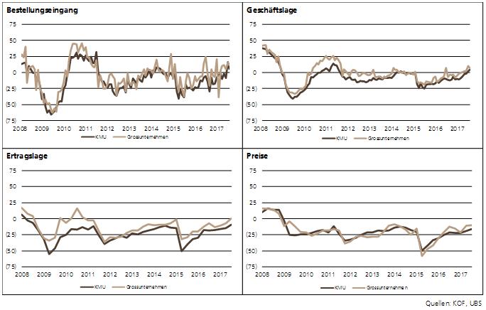 KMU Barometer - Industrie
