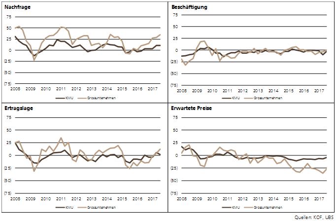 KMU Barometer - Dienstleistungen