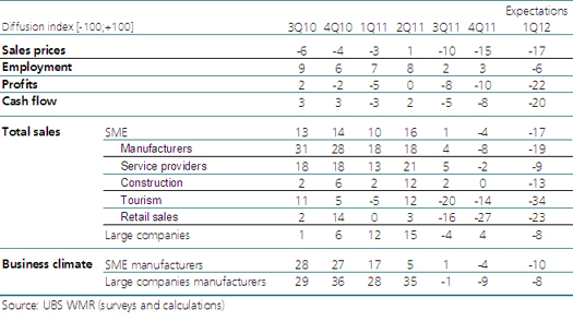SME business climate in figures