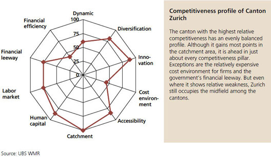 Competitiveness profile of Canton Zurich