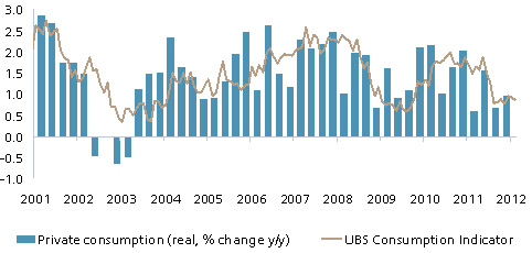 UBS Consumption Indicator and private consumption in Switzerland