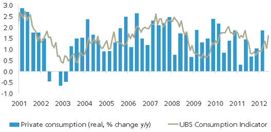 Calculation of the UBS Consumption Indicator