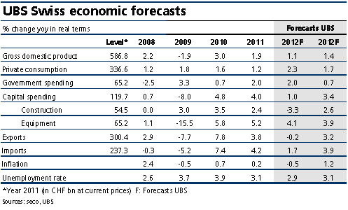 UBS Swiss ecomonic forecasts table