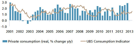 UBS Consumption Indicator