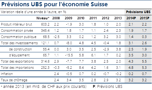 UBS Outlook Switzerland