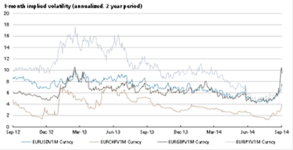 Controlling the Risk of Currency Volatility