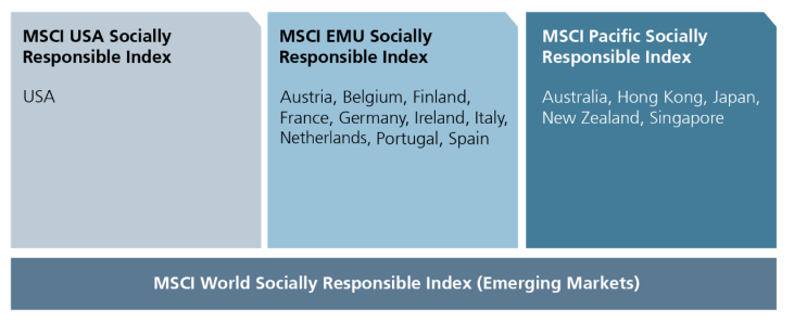 MSCI World Socially Responsible Index (Entwickelte Märkte)