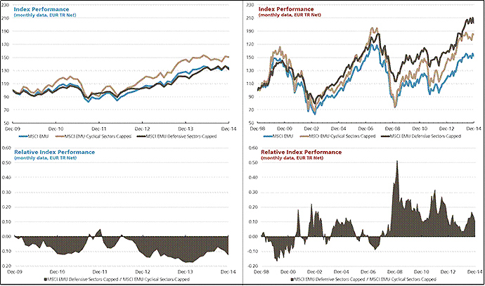Comparison of cyclical and defensive sectors over time