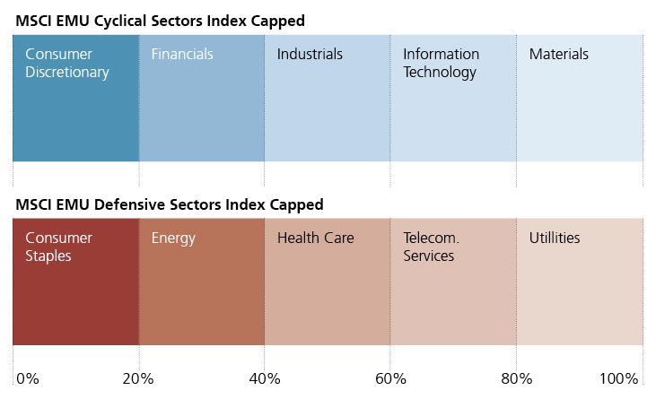 MSCI EMU Cyclical and Defensive Sector Indexes