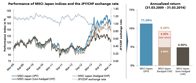Performance of MSCI Japan indices and JPY/CHF exchange rate