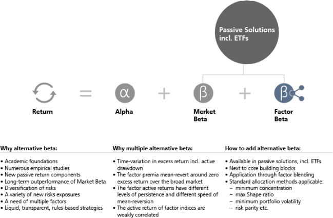 Core-Factor-Satellite Asset Allocation